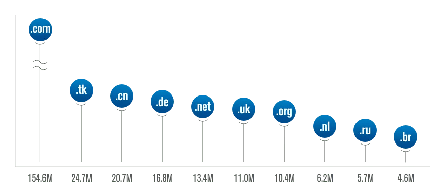 Largest Top Level Domains by Domain Registration