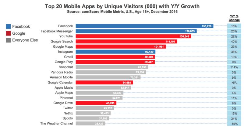 Top 20 mobile apps by unique visitors