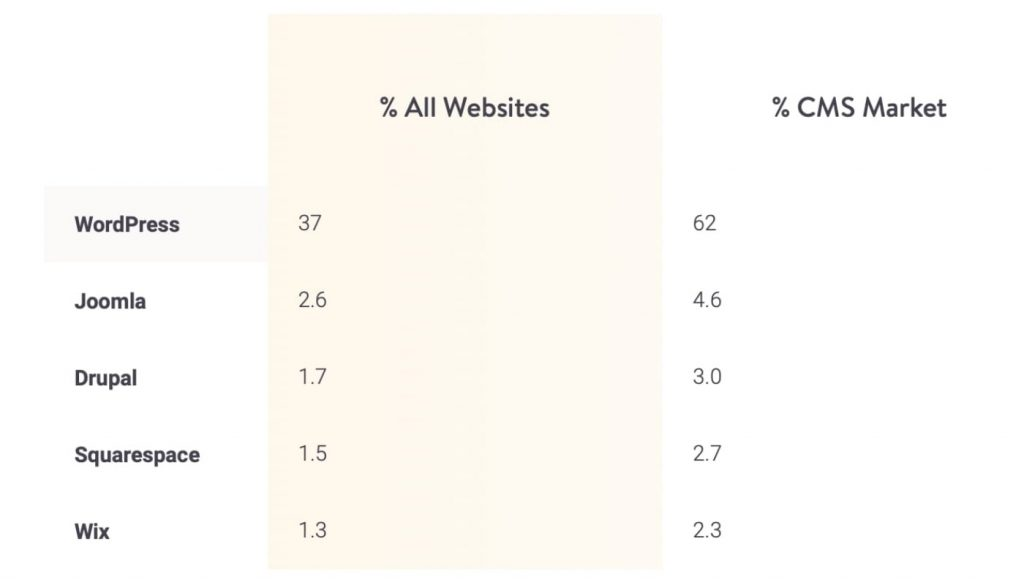 Market share of CMS to build a website from Scratch
