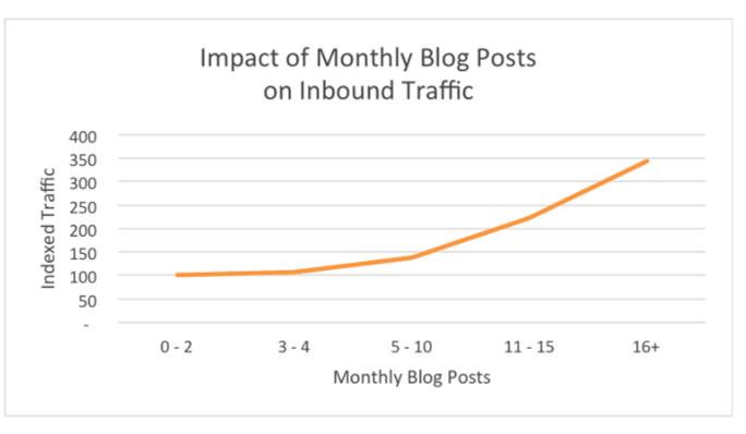 Impact of Blog Posts on Inbound Traffic