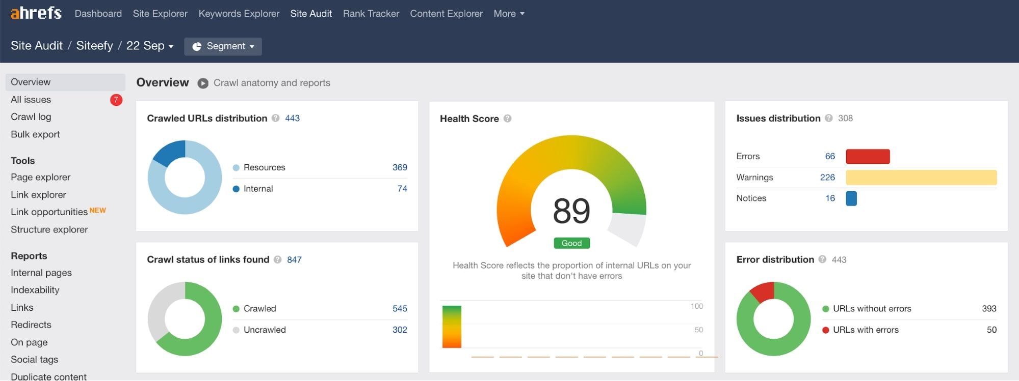 Ahrefs Site Audit to check technical and on page SEO of website
