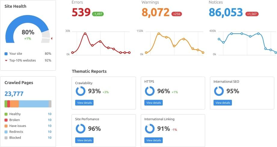 SEMrush Site Audit to Measure SEO performance
