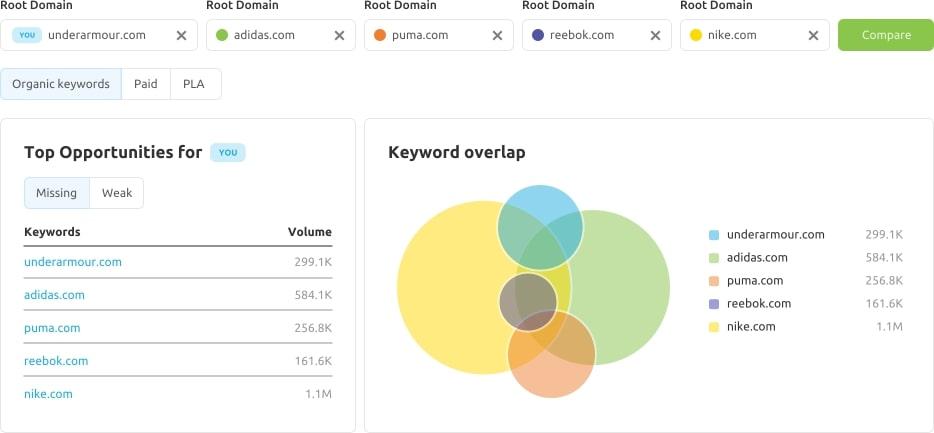 SEMrush keyword overlap tool to find new keyword opportunities