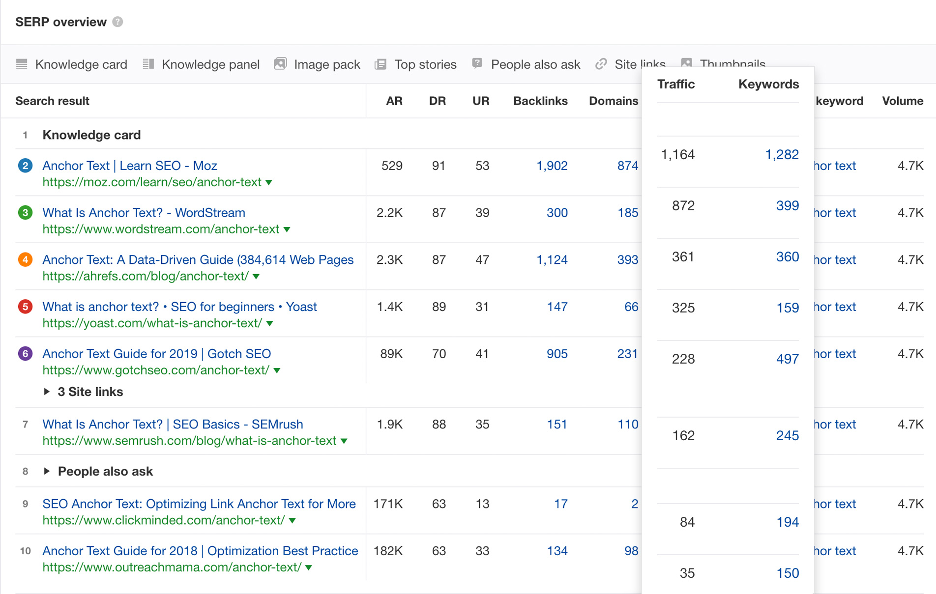 SERP Analysis in Ahrefs Based on traffic and keywords