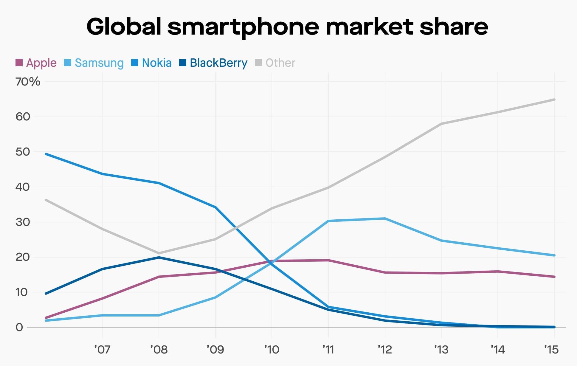 Global smartphones market share graph