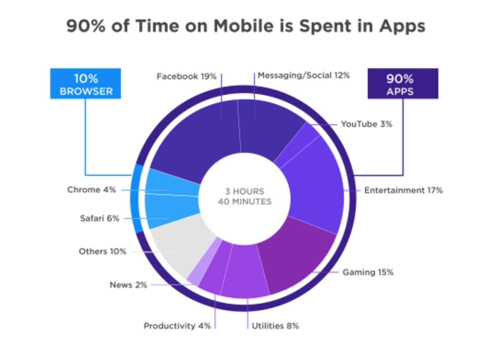 Time spent distribution in mobile devices chart
