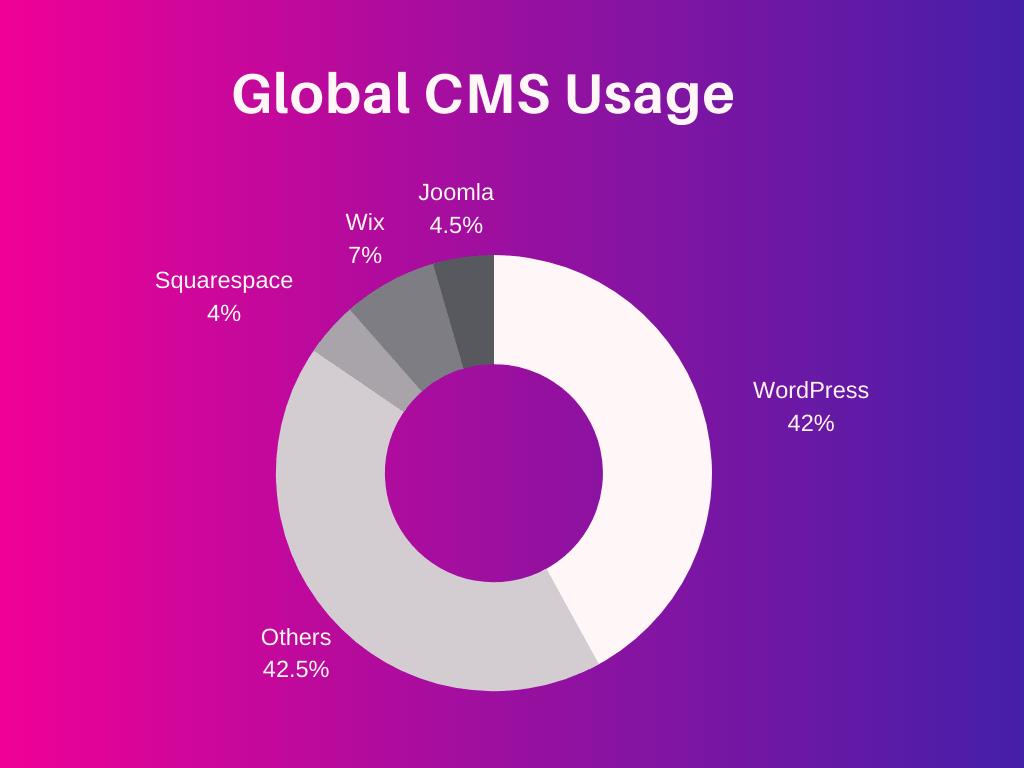 Percentage of websites using WordPress