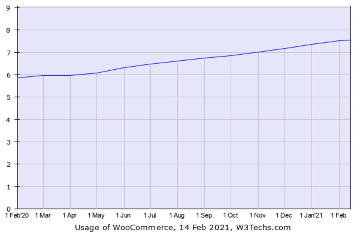Usage of Woocommerce