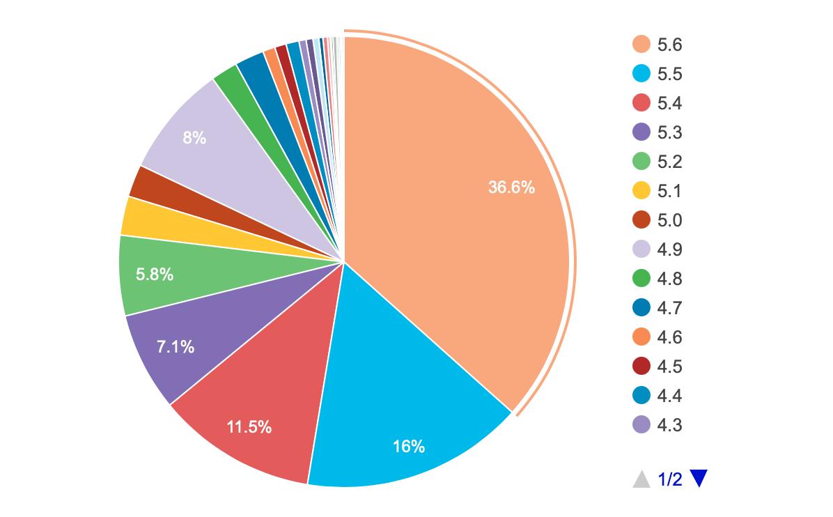 WordPress versions statistics