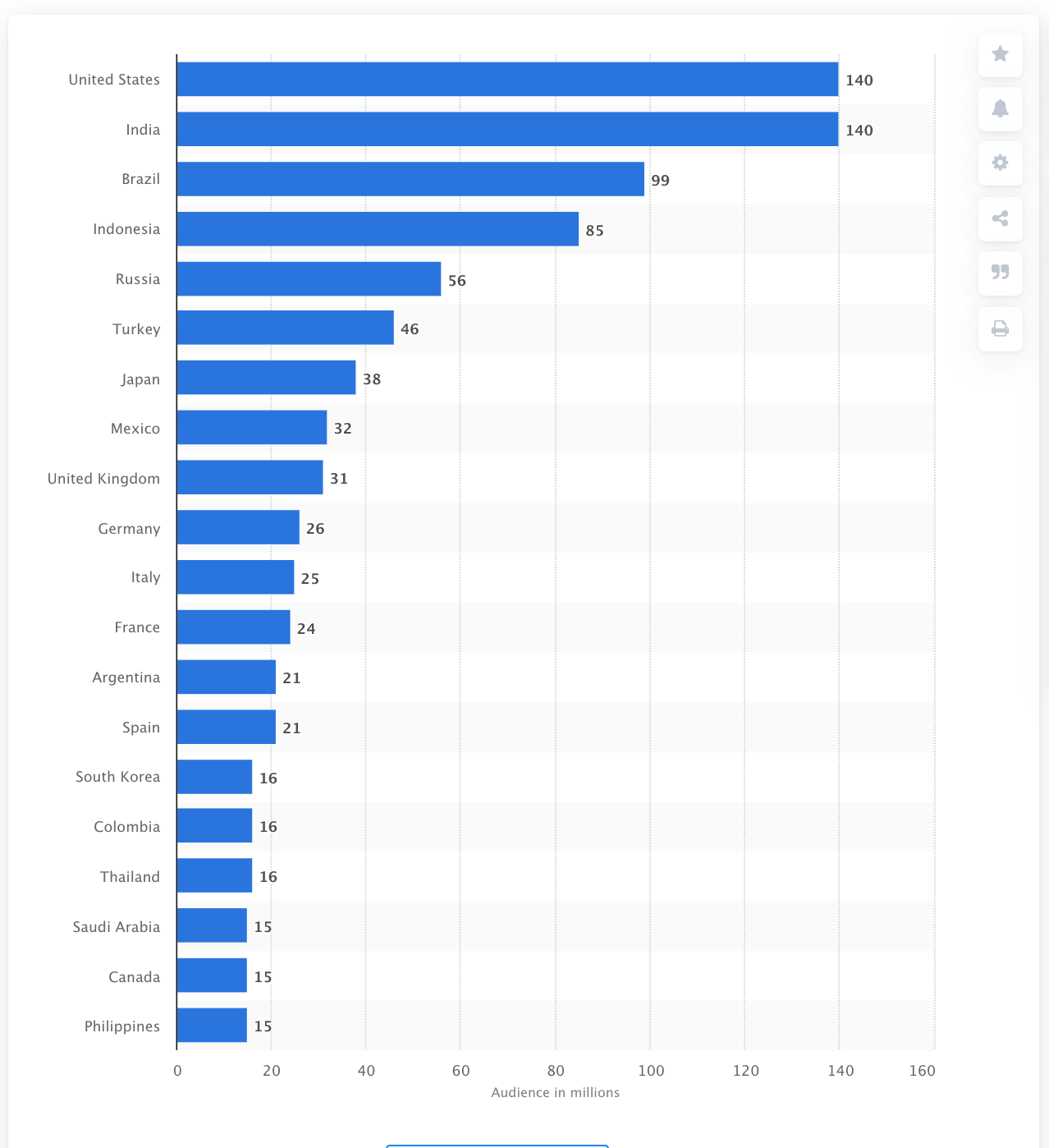 Instagram Reach By Country