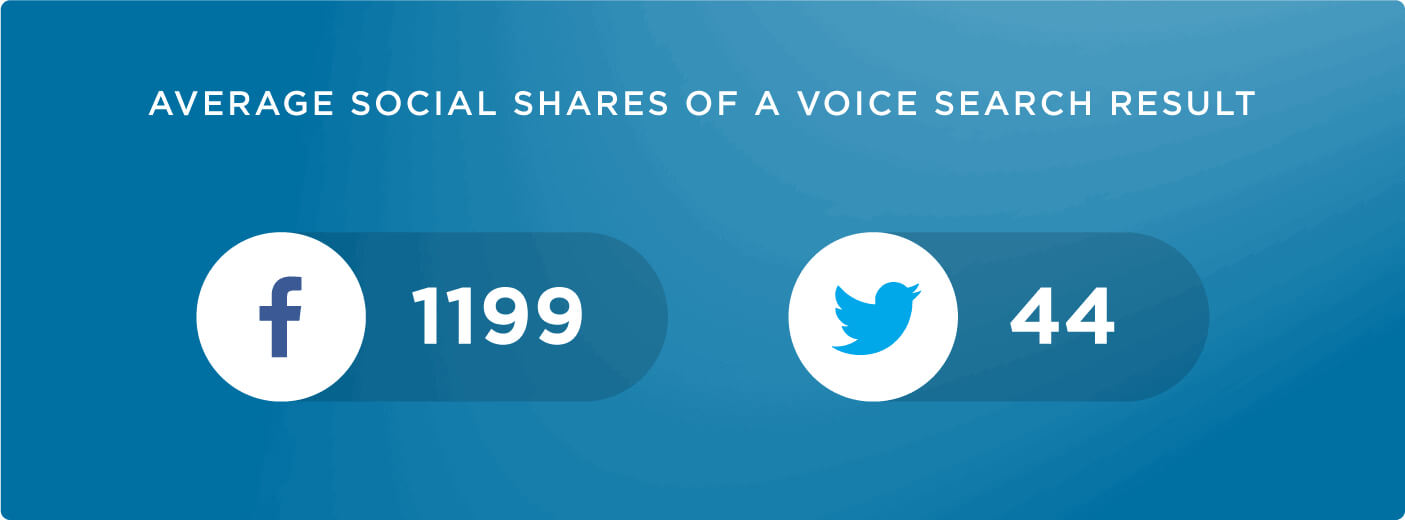 Average social shares of a voice search result