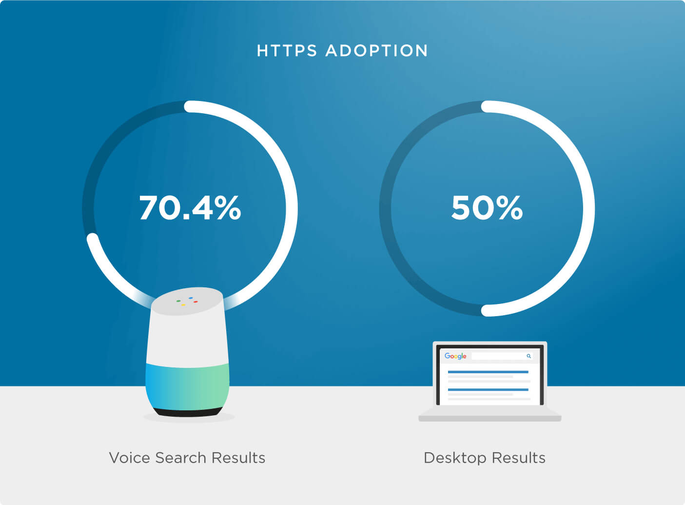 HTTPS in the voice search result pages