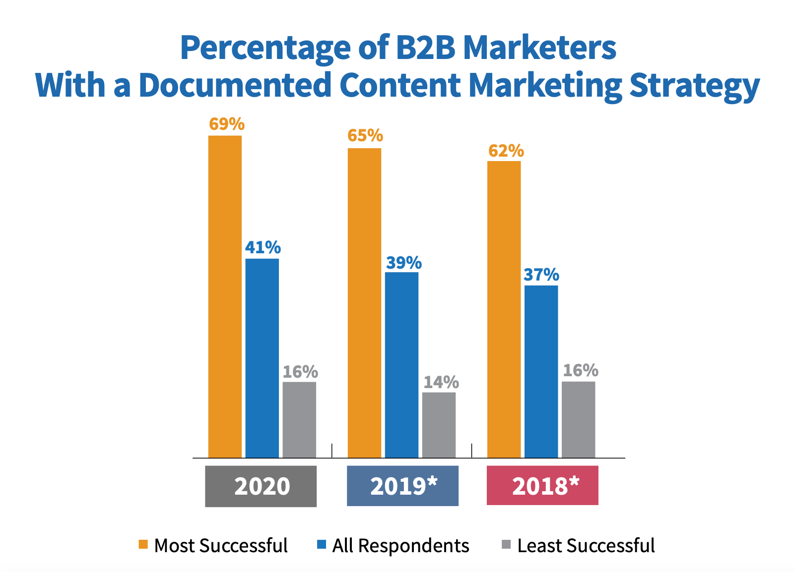 Percentage of B2B with documented content marketing strategy