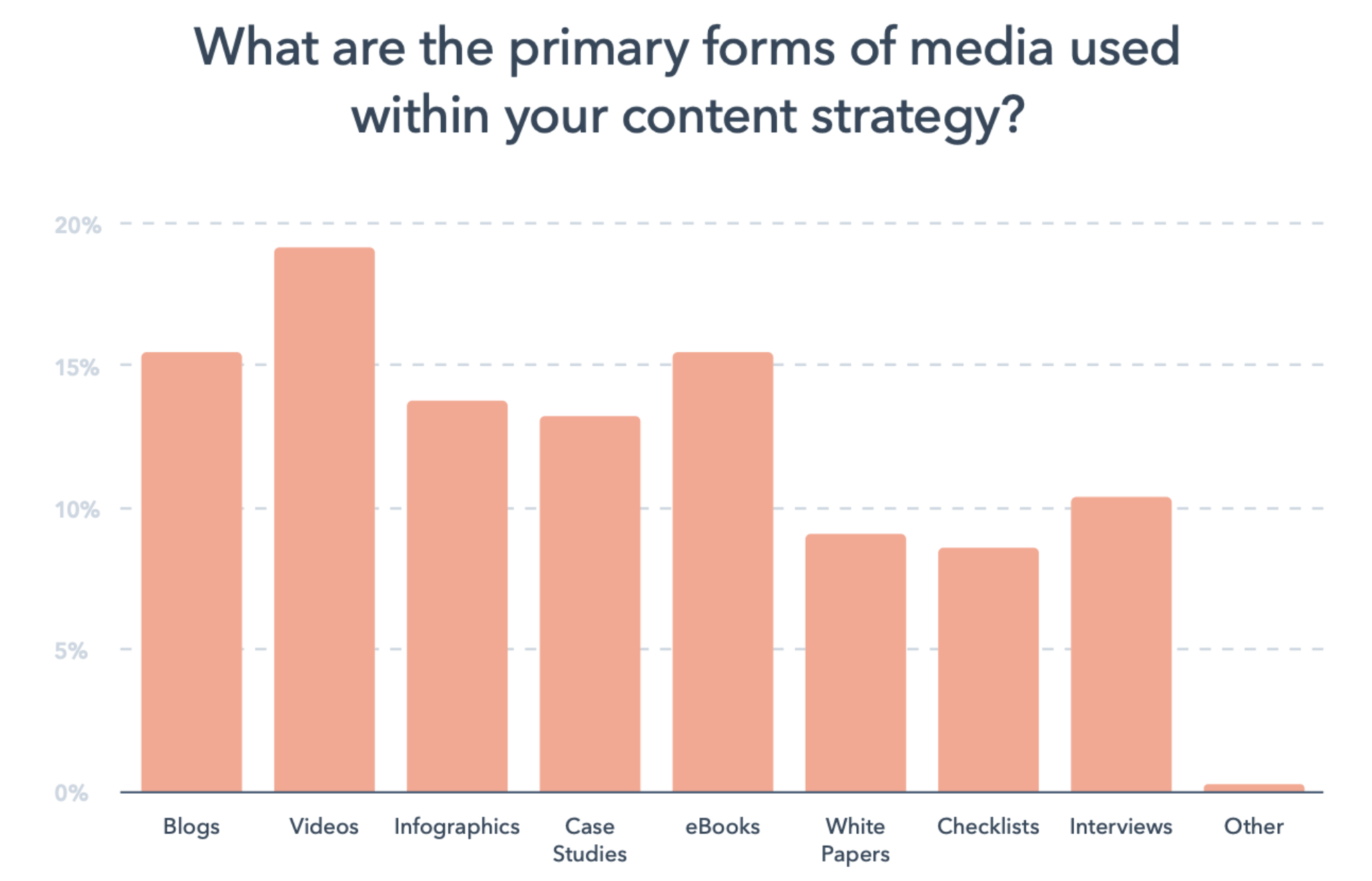 Primary forms of media used in content strategy