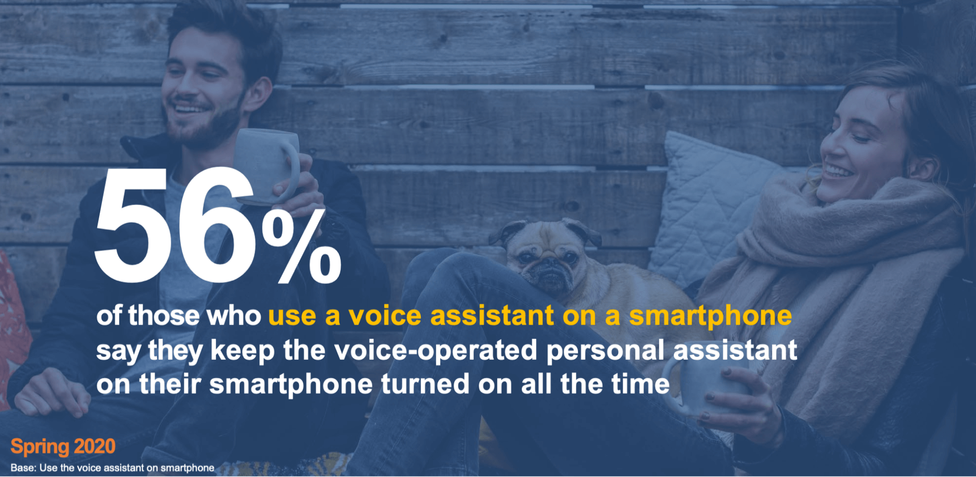 Users using Voice Assistant on Smartphone
