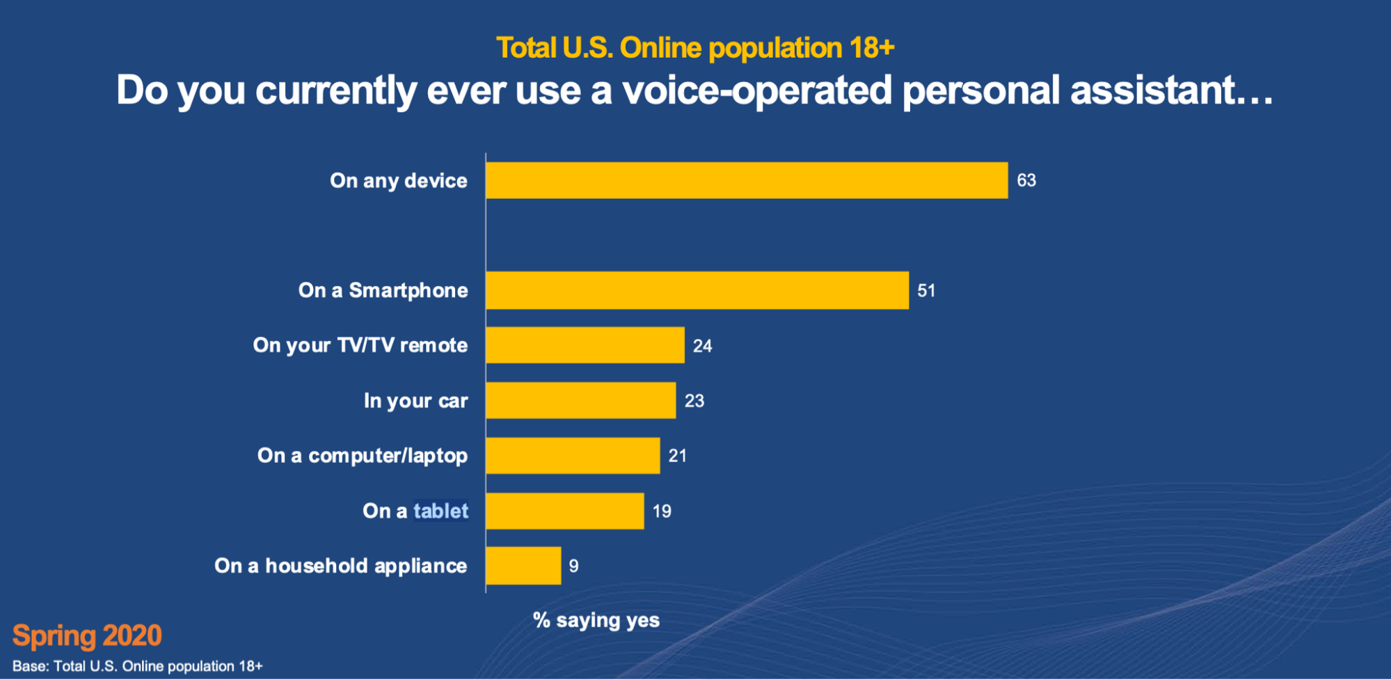 Voice Search Device Trends