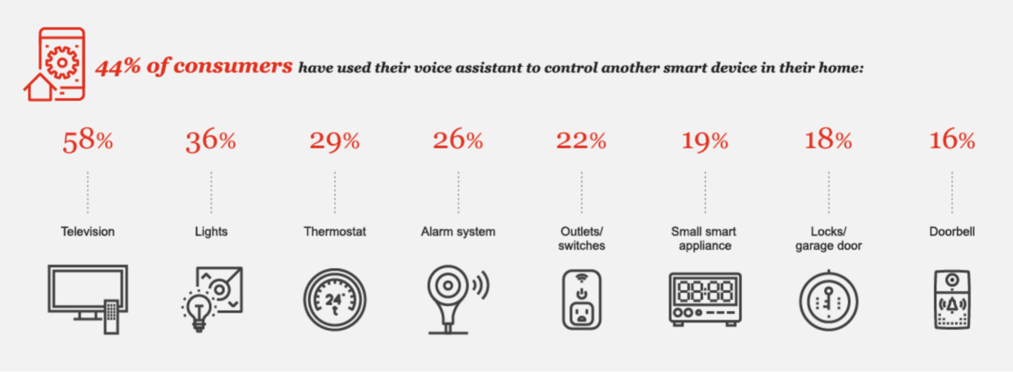 Voice Search Usage Trends