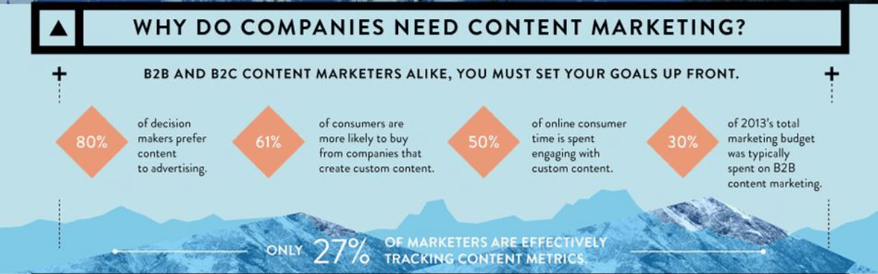 Why companies need content marketing