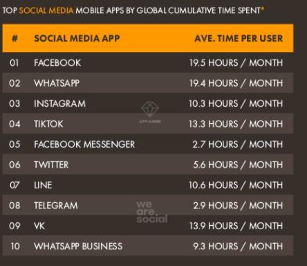 Time per month on Telegram
