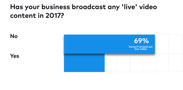 69% of companies haven't broadcasted live video in 2017