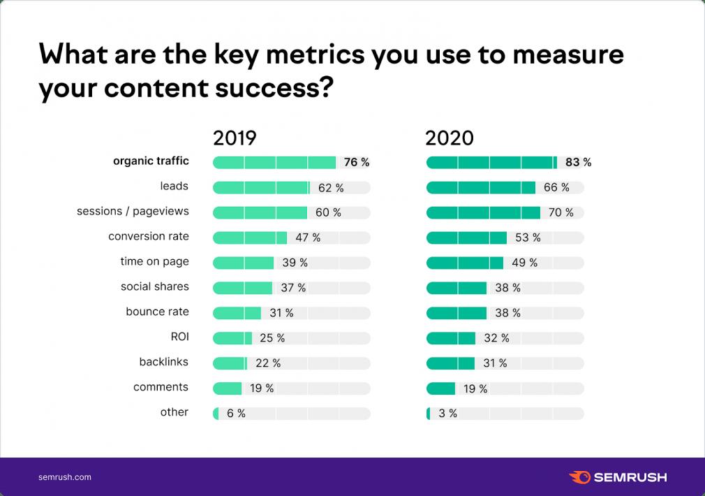 Content marketing key metrics