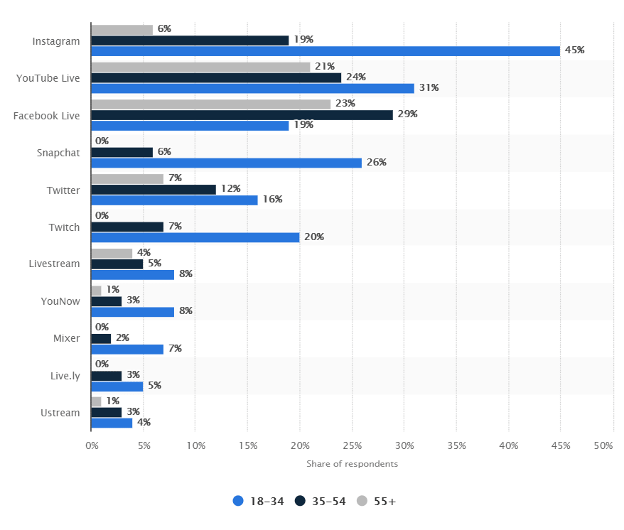 Facebook live was the 3rd most popular plarform for livestream in the US in 2020