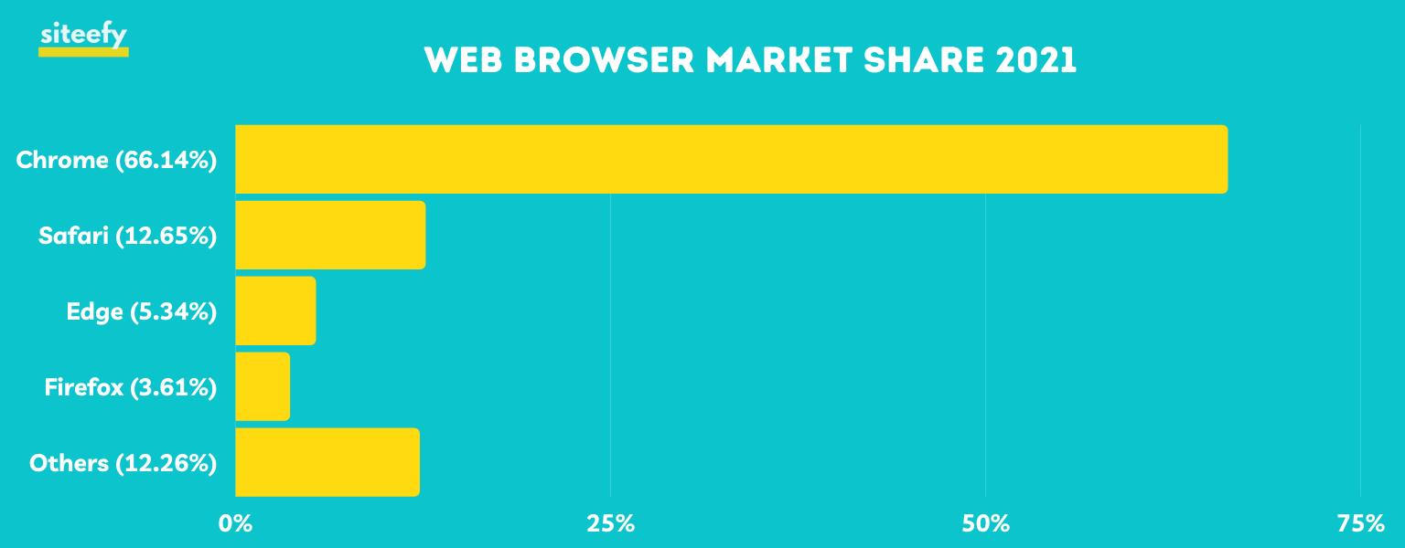 Global Web Browser Market Share 2021