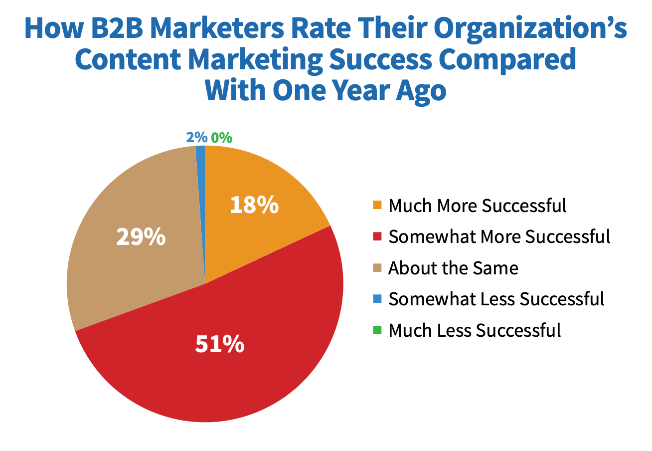 How B2B rate content marketing success