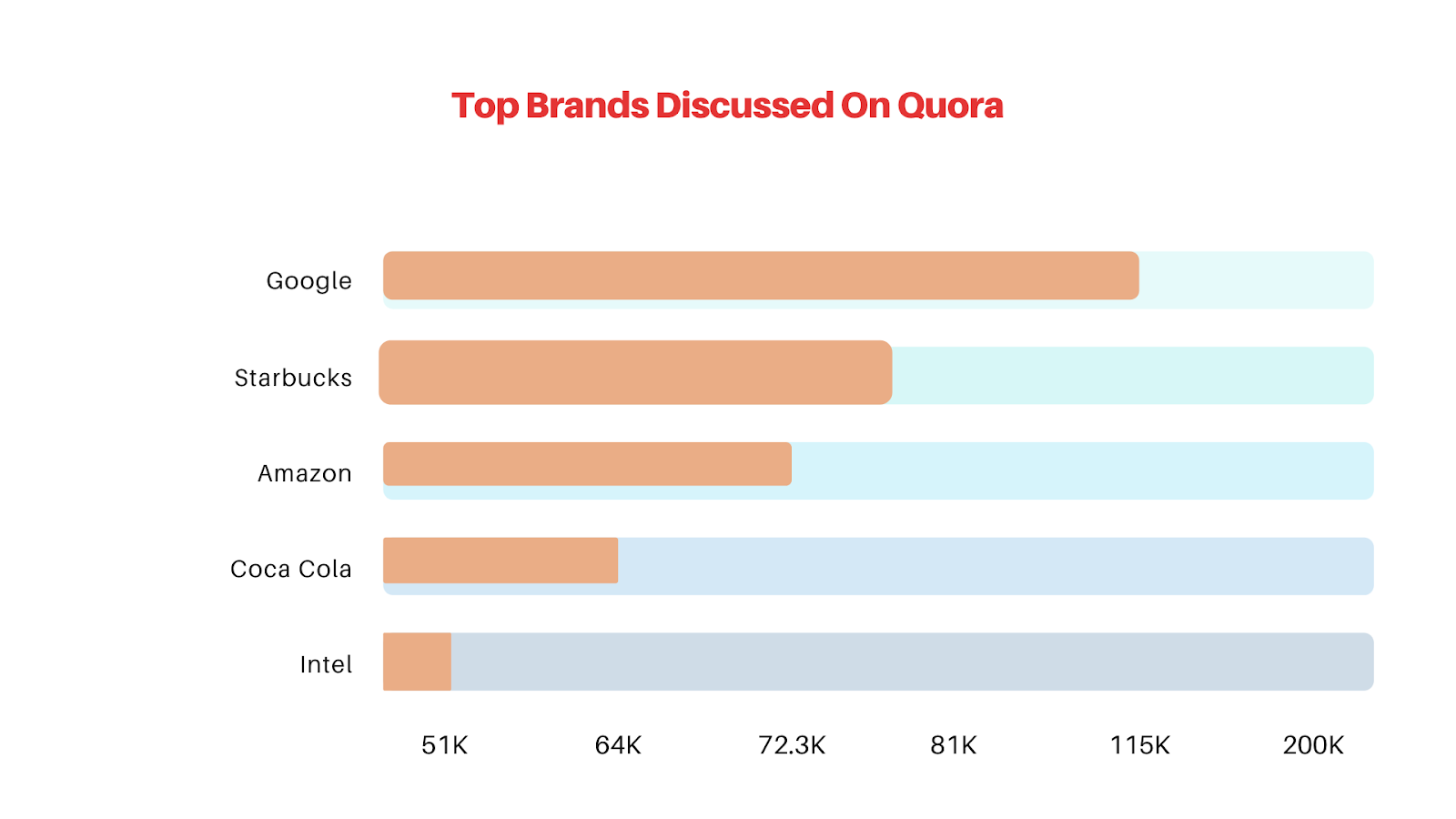 Most discussed brands on quora