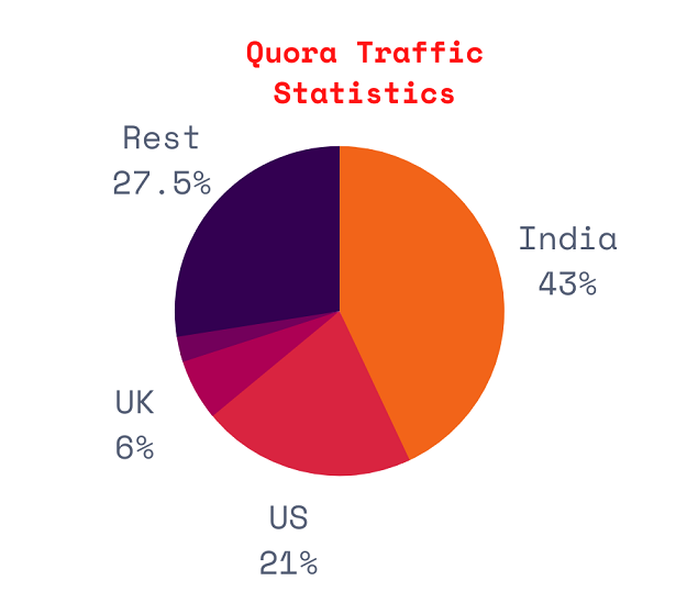 Quora traffic by countries