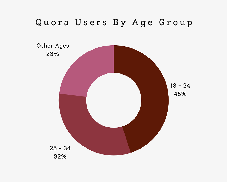 Quora users by age