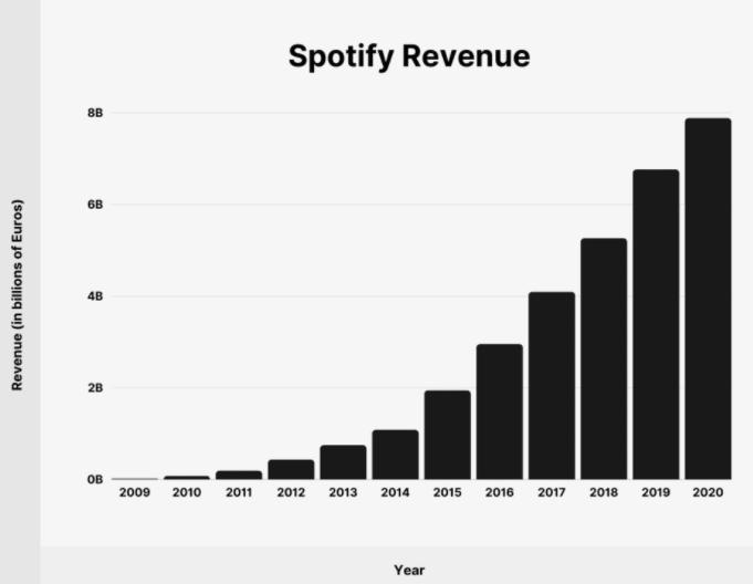 Spotify revenue