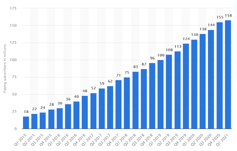 Spotify subscriptions from 2015-2021