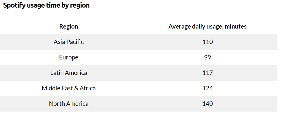Usage of Spotify by region