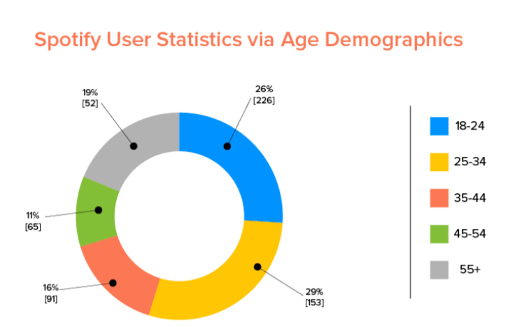 User demographics for Spotify