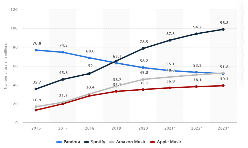 U.S. Spotify subscriber growth