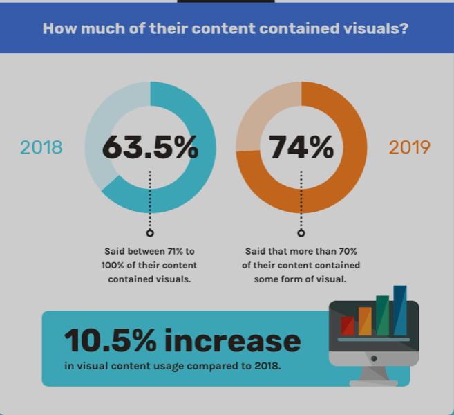 Visuals use increase content marketing statistics