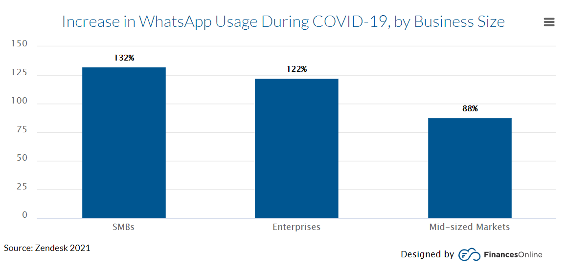 COVID business use of Whatsapp