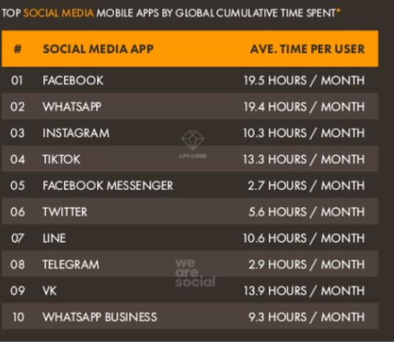 Time spent on top social media