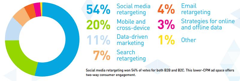 Social media retargeting won 54% of votes for both B2B and B2C