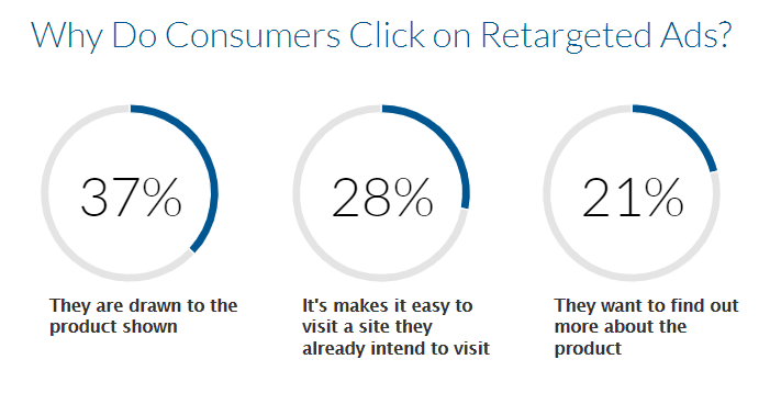 Retargeting clicks