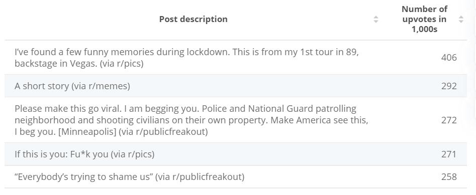 Most popular Reddit posts 2020