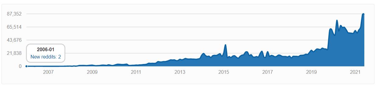 New subreddits per month