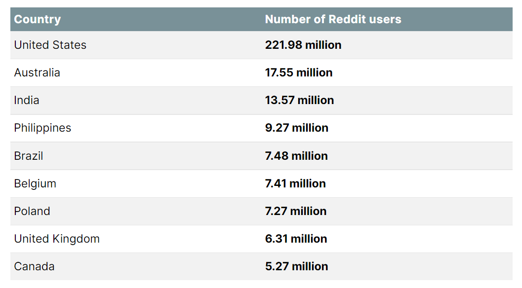 Reddit popularity by country