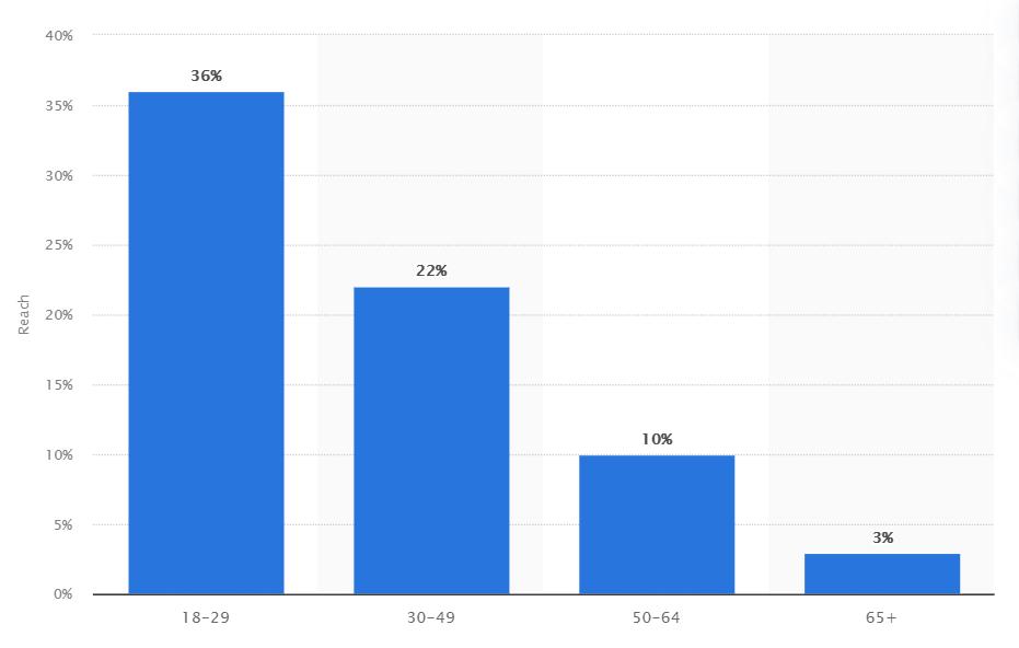 Reddit usage by age
