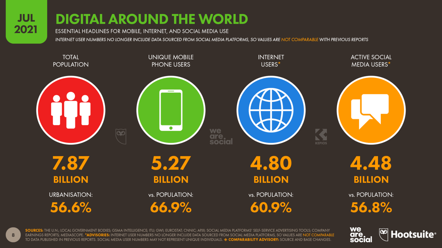 Mobile Internet and Social Media Use 2021