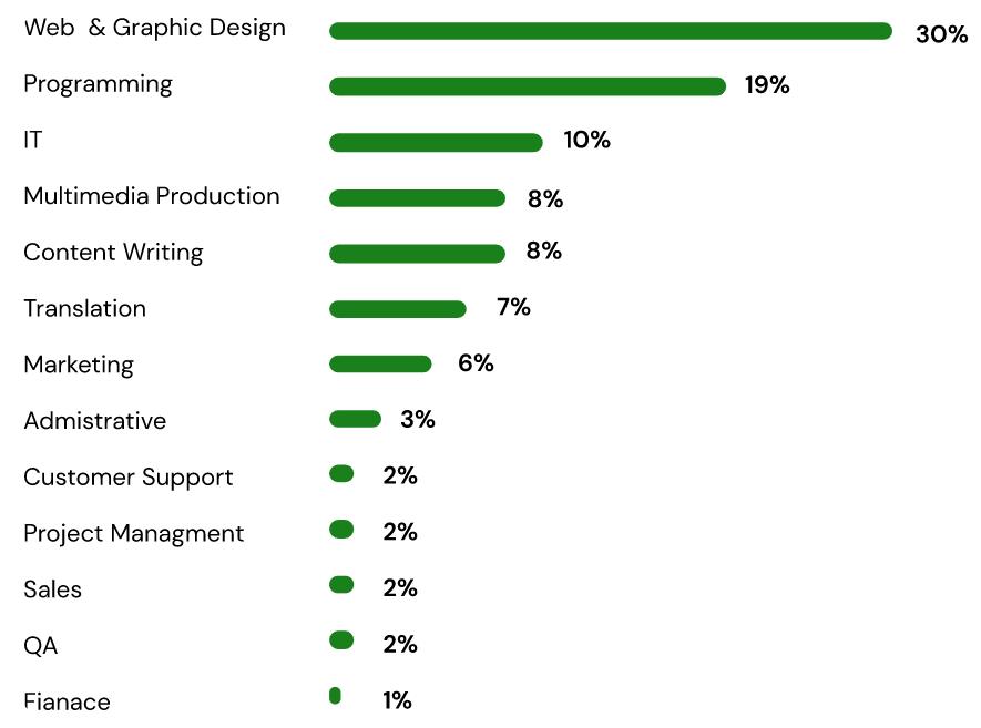 Most popular fields in gig economy