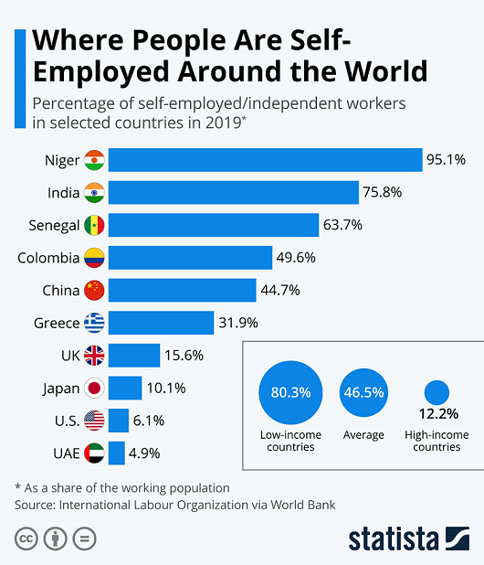 Self-employed workers in selected countries 2019