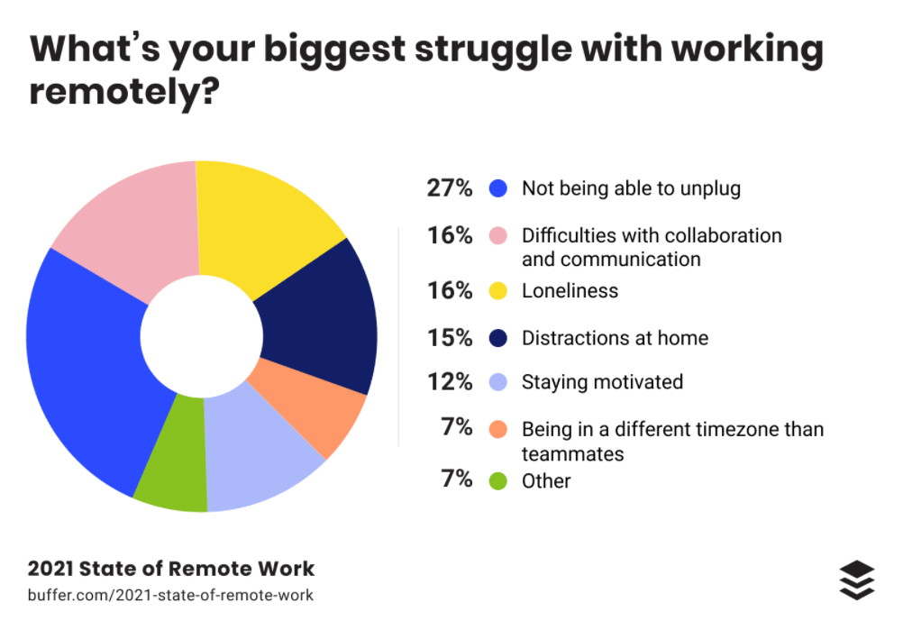 Struggles with working remotely
