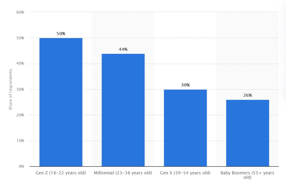 US freelancers by age 2020